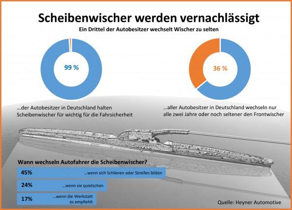 Grafik-Heyner-Umfrage-Scheibenwischer